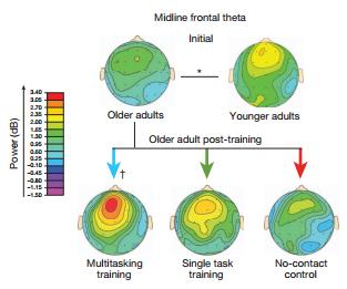 neuroracer-midline-frontal-theta.jpg