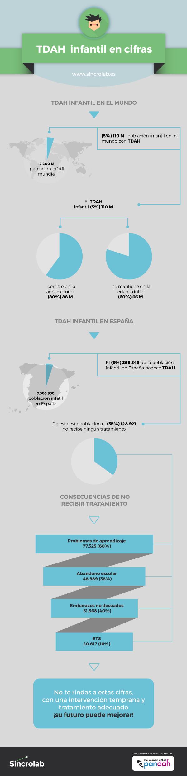 infografia-tdah-en-cifras